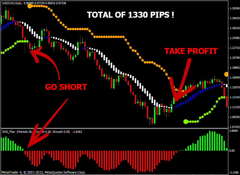 Best trading system forex factory