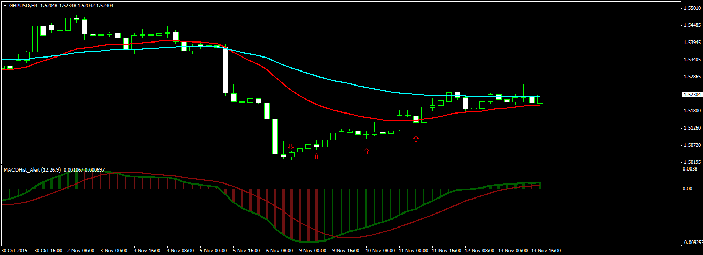 Swing Trading GBPUSD