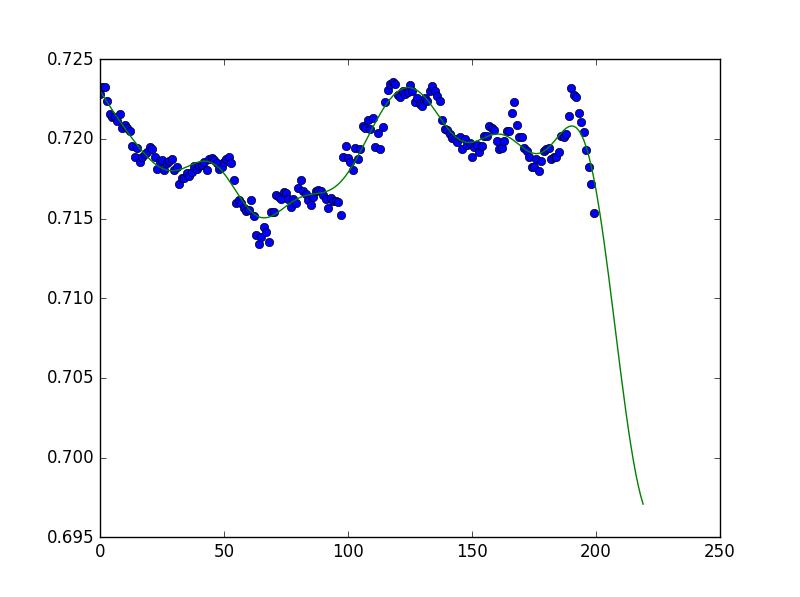 Kernel Ridge Regression Trading