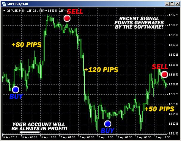 Ultimate Buy Sell Secret Forex Arrows Software
