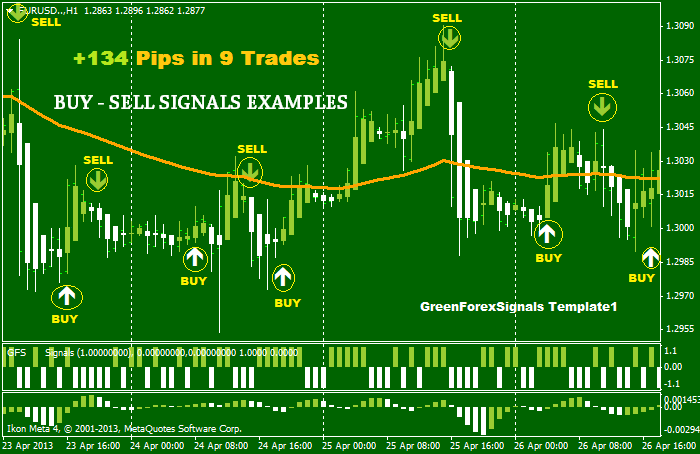 Green Forex Signals Manual System