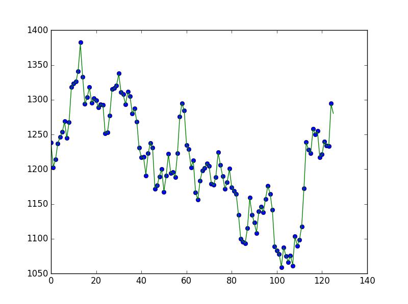 Kernel Ridge Regression