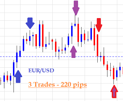 Forex Price Action System